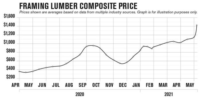 Random-Lengthes-Cost-Chart-21-05-12-Blog (1)